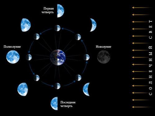 О лунном календаре